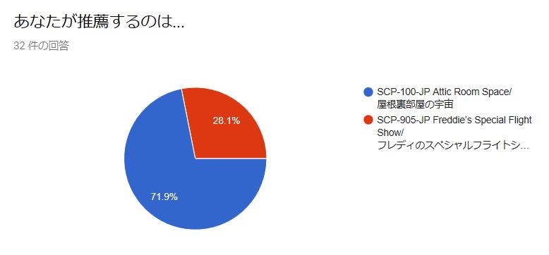 %E6%8A%95%E7%A5%A8%E7%B5%90%E6%9E%9C2