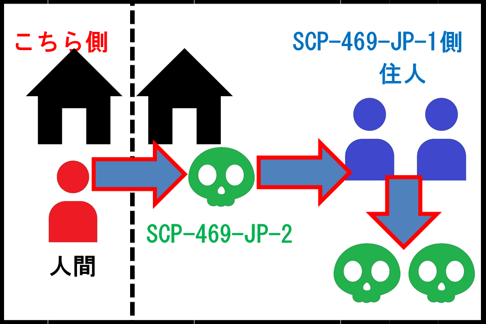 SCP-469-JP-X2.png