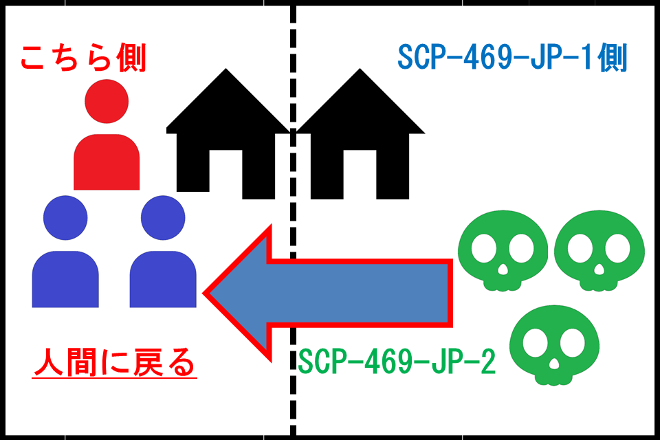 SCP-469-JP-X3.png
