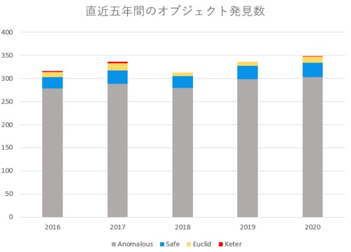 2020年度版、オブジェクト発見報告数。